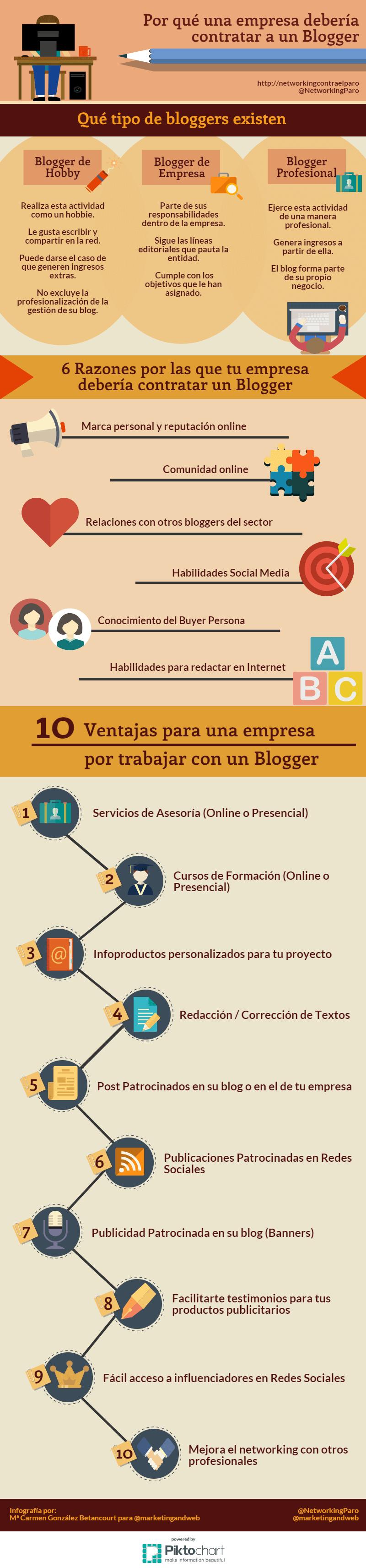 XXLa importancia del blogger en las empresas #Infografía