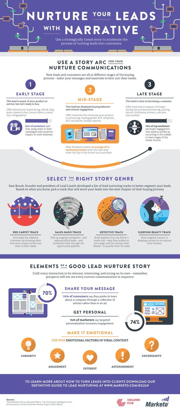 XXGanar leads con una buena narrativa #infografía