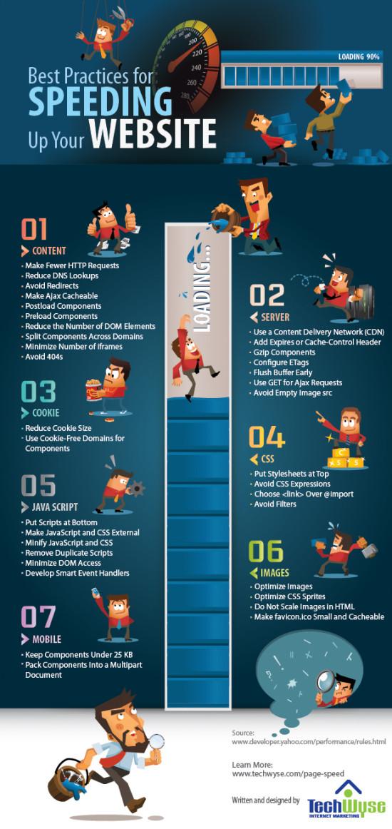 XXCómo mejorar los tiempos de carga de tu Web #infografía – Parte II