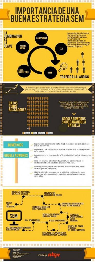 crear una estrategia SEM infografía