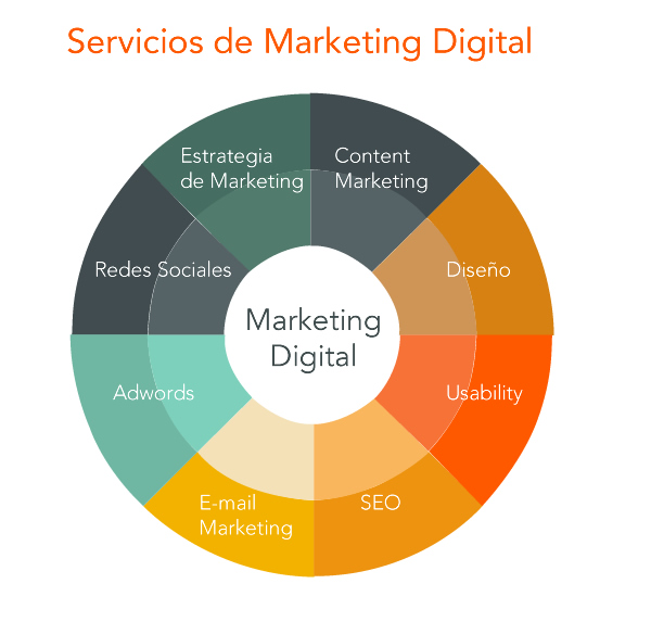 XXCómo diseñar una estrategia de marketing digital exitosa