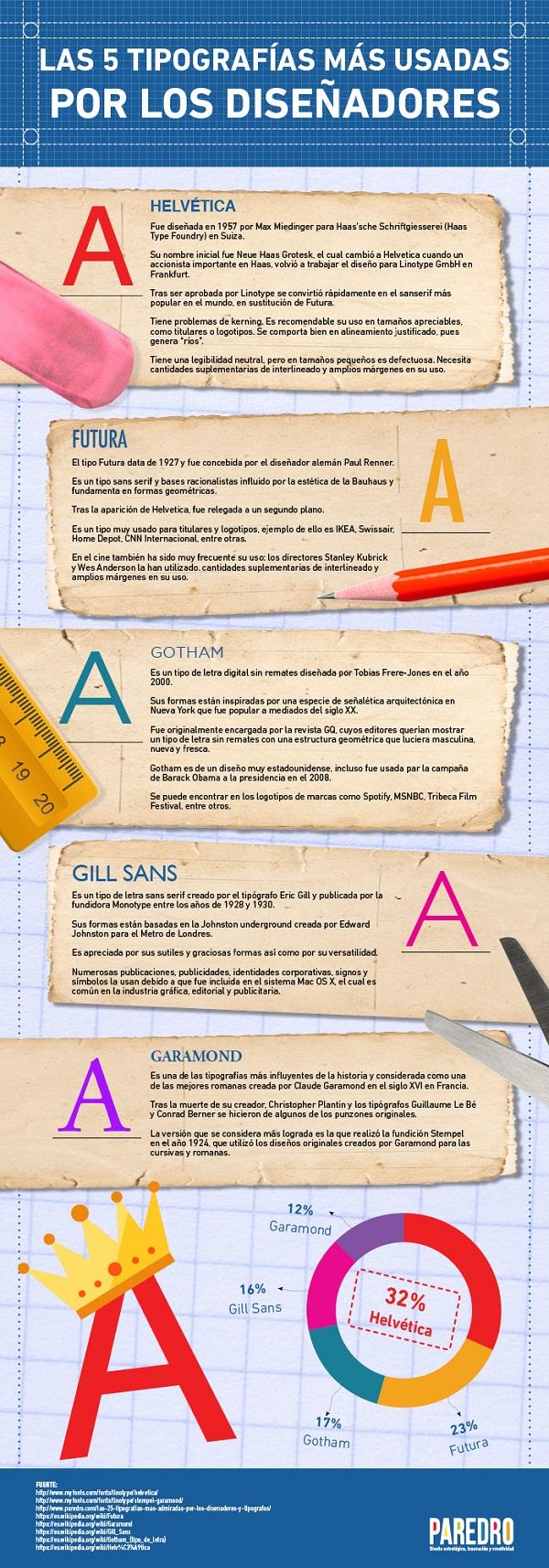 infografia-tipos-tipografias-web